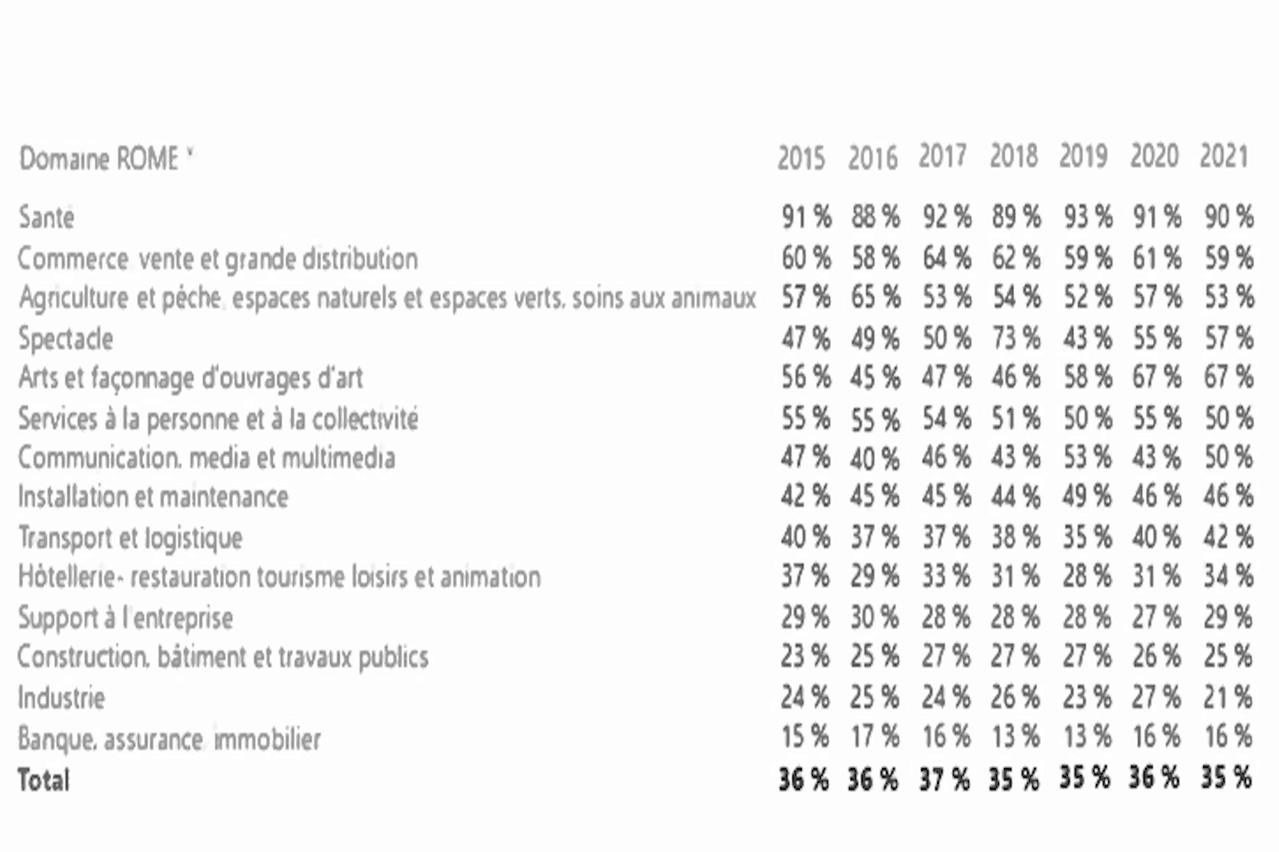 Type of role advertised at Adem and the proportion of postings requiring Luxembourgish by year since 2015 Adem