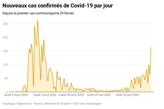 4.357 résidents ont été testés positifs depuis le début de la crise, pour un total, non-résidents inclus, de 5.285 contaminations dans le pays. (Photo: Datawrapper)
