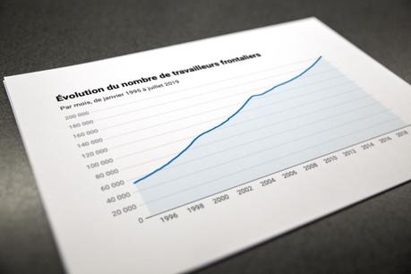 Si le nombre de travailleurs frontaliers avait atteint les 100.000 en janvier 2002, leur quantité a doublé depuis, pour franchir le cap des 200.000 en mai dernier. (Photo: Maison Moderne)