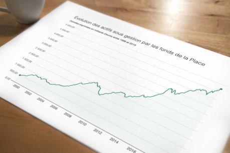 Les fonds d'investissement luxembourgeois continuent leur progression. (Photo: Shutterstock)