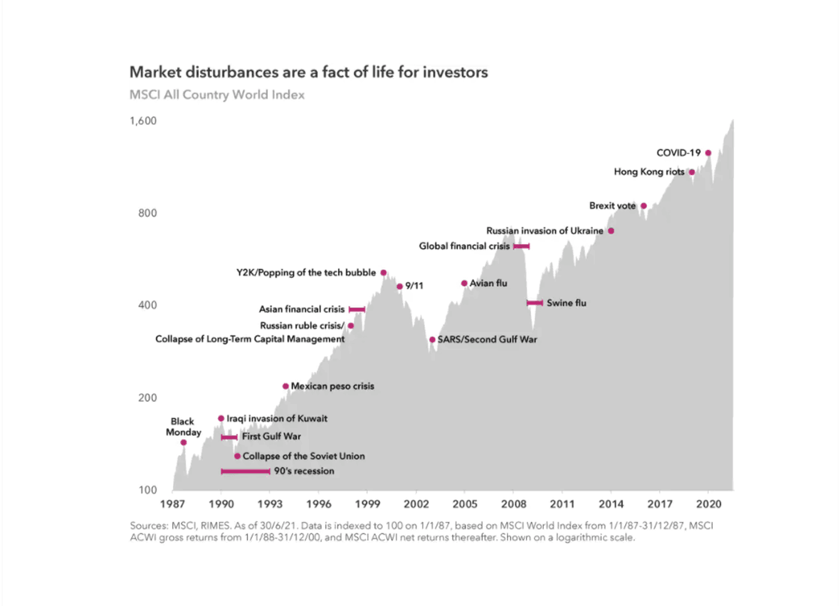 Market disturbances are a fact of life for investors (Capital Group)