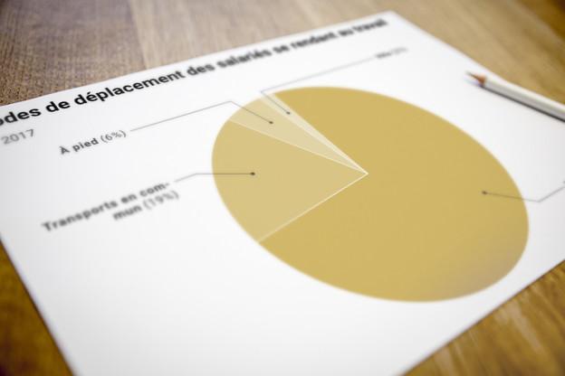 73% des salariés utilisent la voiture pour se rendre au travail. (Photo: Maison Moderne)