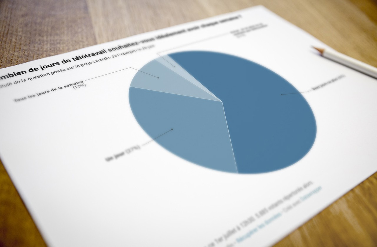 Notre sondage sur le télétravail publié sur les réseaux sociaux démontre l'importance de la problématique auprès de la population de travailleurs. (Photo: Maison Moderne)