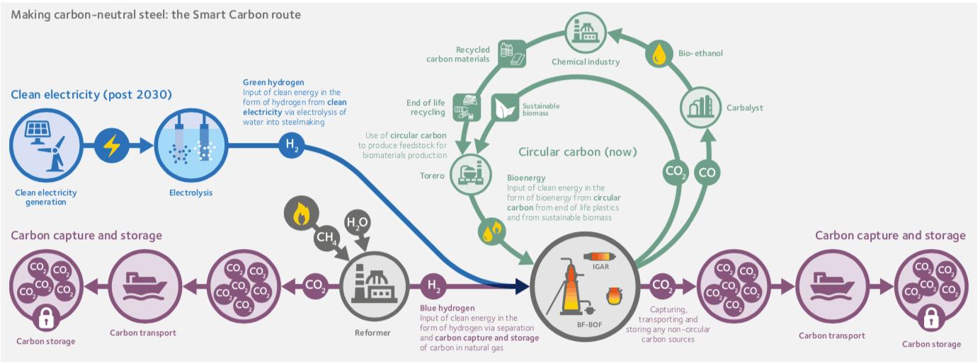 Le procédé du Smart Carbon exploite toutes les énergies propres. (Photo: ArcelorMittal)