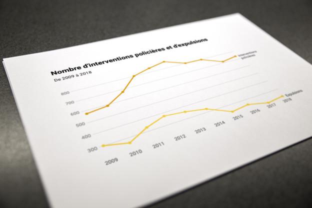 De 2009 à 2018, le chiffre annuel moyen des interventions s'élève à 741, celui des expulsions à 290. (Photo: Maison Moderne)