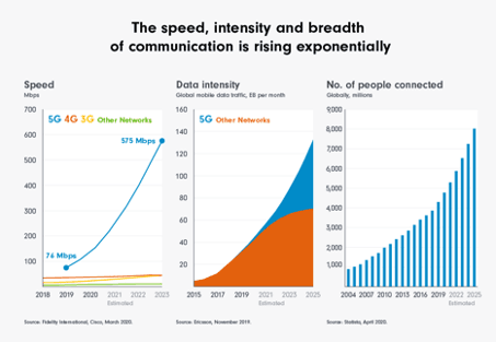 The speed, intensity and breadth of communication is rising exponentially Fidelity International