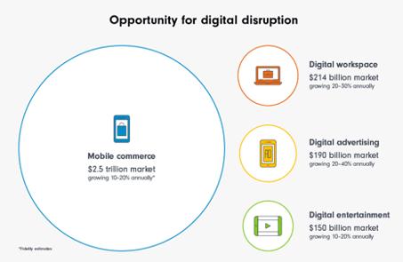 Opportunity for digital disruption Fidelity International