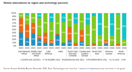 Mobile subscriptions by region and technology Fidelity International