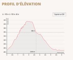 Profil d'élévation du chemin de randonnée N4. ((Illustration: Mullerthal.lu))