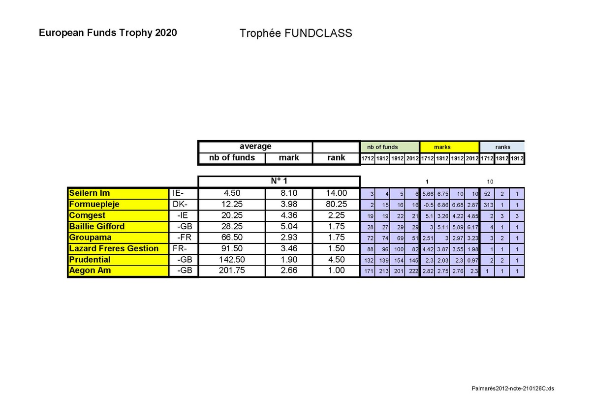 Le Fundclass Trophy 2021 récompense les meilleures sociétés de gestion européenne sur 7 ans. (Tableau: Fundclass)