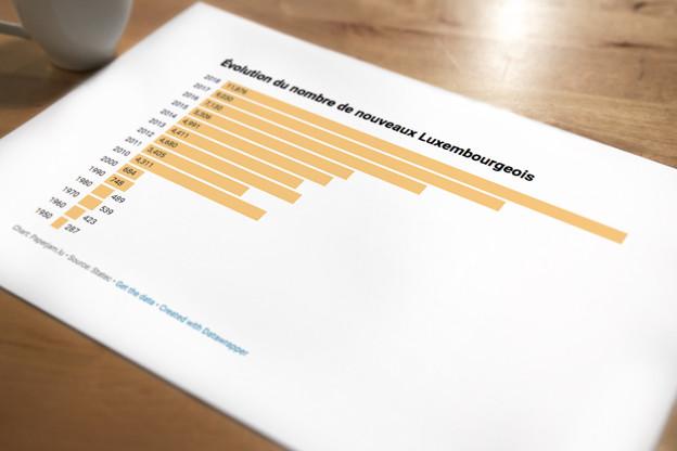 Évolution du nombre de nouveaux Luxembourgeois. (Visuel: Patricia Pitsch/Maison Moderne)