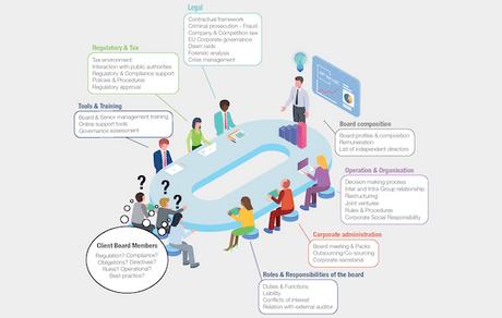 Arendt Corporate Governance Centre: a unique approach to corporate governance (Crédit: Arendt)