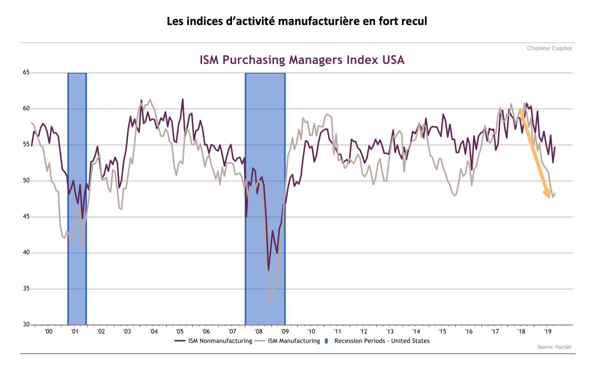 Les indices d'activité manufacturière en fort recul (Source: FactSet)