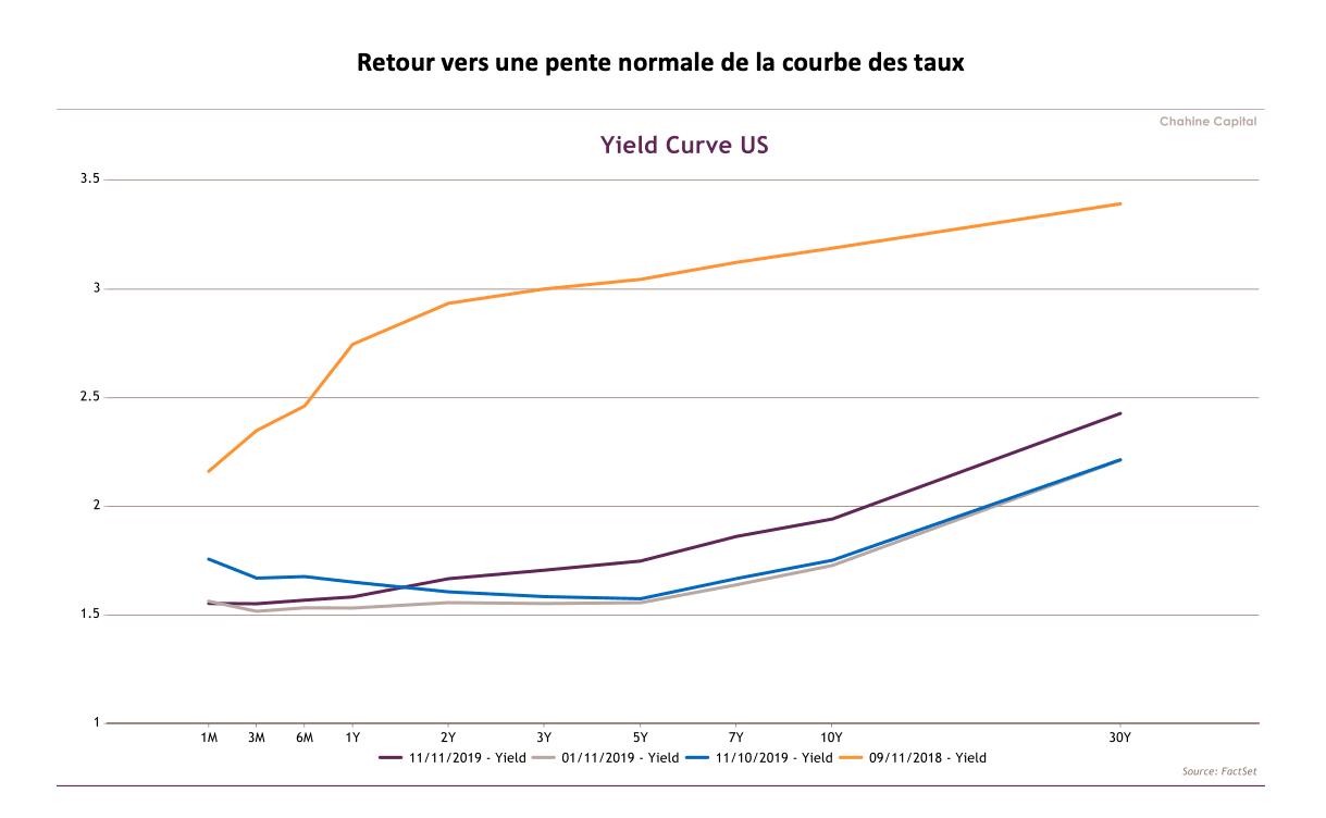 Retour vers une pente normale de la courbe des taux (Source: FactSet)
