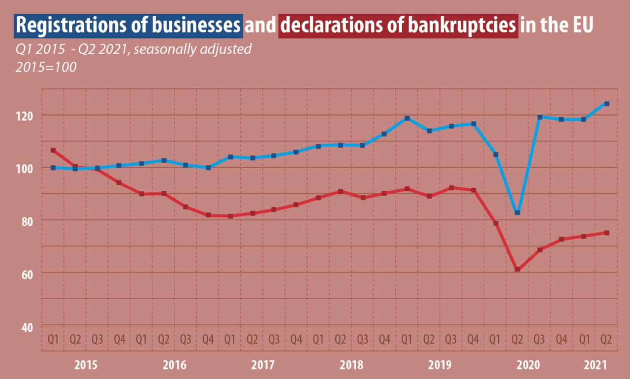 The number of business registrations in the EU showed a visible increase in the second quarter of 2021. EU-wide business registrations (blue line), EU-wide declaration of bankruptcies (red line). Eurostat