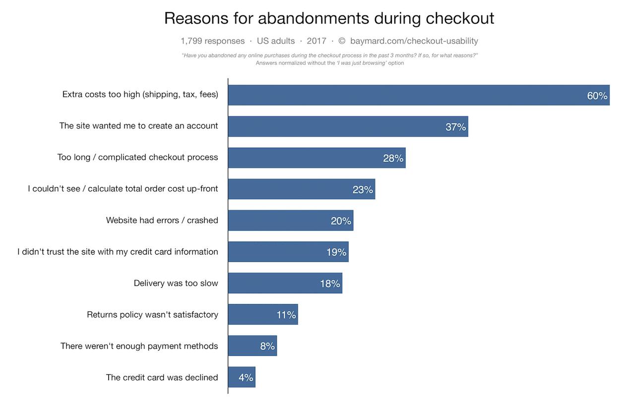 Pour deux consommateurs potentiels sur trois, le principal problème vient des coûts cachés de ce qu'ils s'apprêtent à acheter. (Source: Baymard)