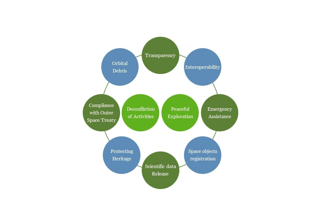 Ten main principles aiming to explore space together peacefully Hogan Lovells
