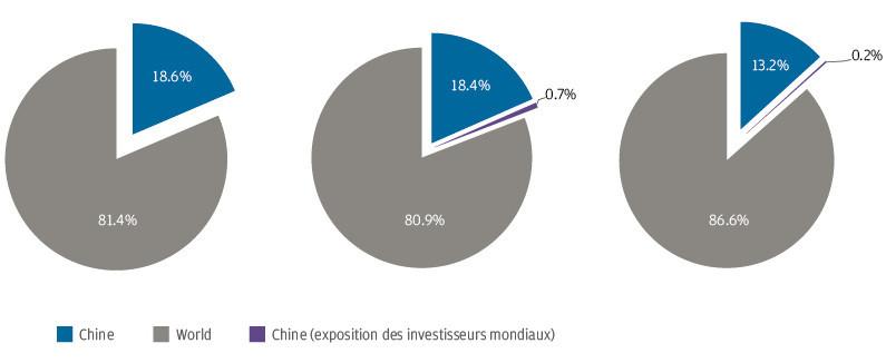 Source: Bloomberg, ICMA, Wind, JP Morgan Asset Management, données à fin novembre2020