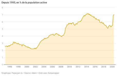 Sur un an, le nombre de chômeurs chez les moins de 30ans a grimpé de 51,9%, et de 44,3% chez les plus qualifiés. (Visuel: Datawrapper)