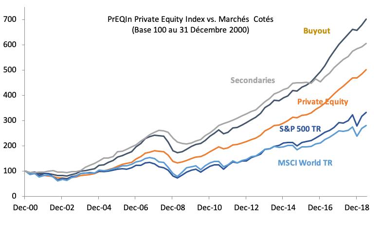 Le segment du Private Equity  surperforme les marchés financiers cotés de façon régulière depuis des années . Certaines stratégies affichent des performances supérieures au segment dans son ensemble. Source Data: PREQIN
