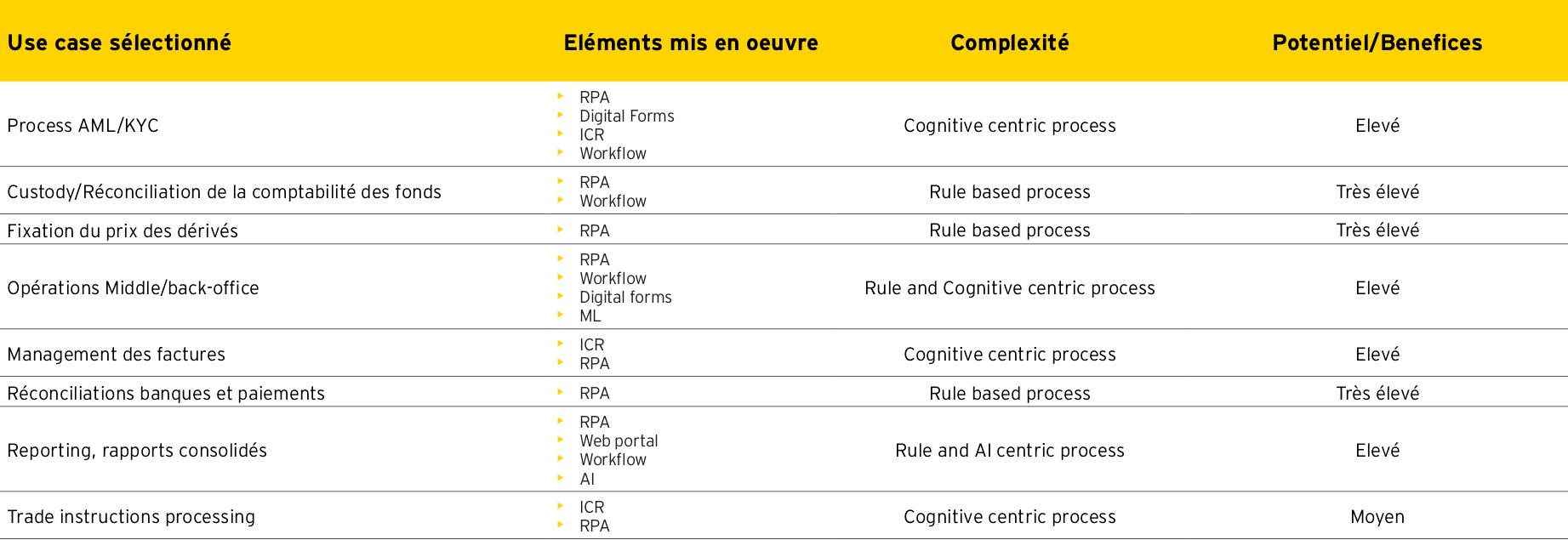 Quelques exemples de processus utilisés. (Crédit: EY Luxembourg)