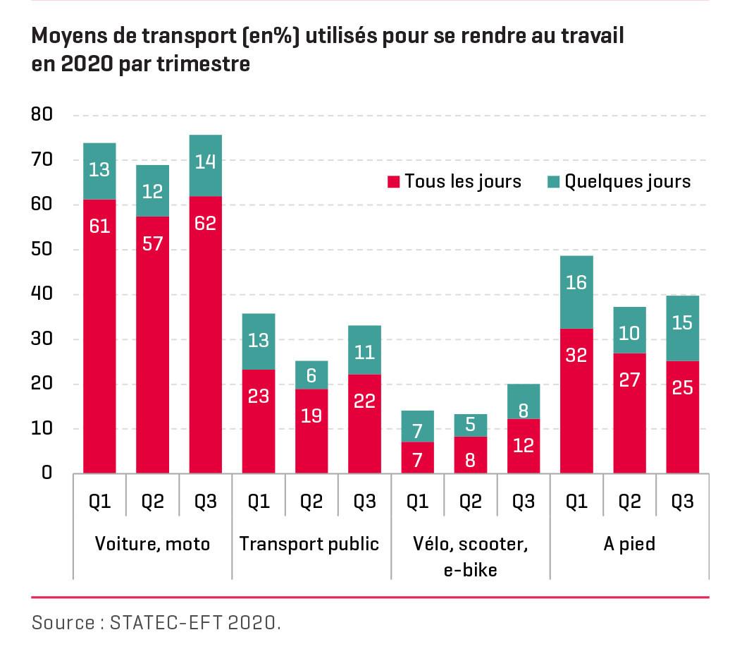Moyens de transport utilisés par les résidents pour se rendre sur leur lieu de travail en 2020. (Illustration: Statec)