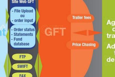 Un point d'entrée unique dans l'univers des fonds d'investissement via la plateforme Global Fund Trading. (Illustration: Société générale)