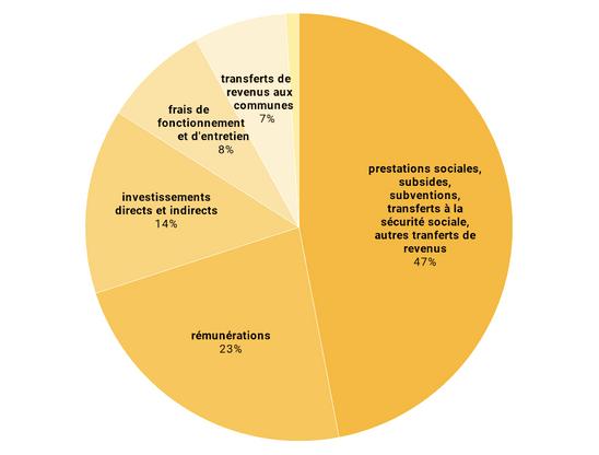 Répartition des dépenses de l'Administration centrale. (Illustration: Datawrapper)