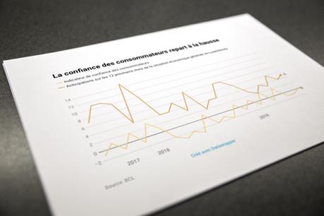 La confiance des consommateurs repart à la hausse.