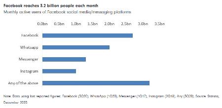 Facebook reaches 3.2 billion people each month Fidelity International