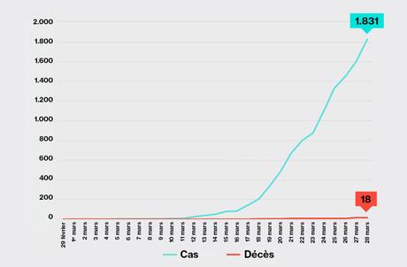 La courbe des personnes contaminées semble indiquer que les 2.000 cas de contamination seront bientôt atteints au Grand-Duché. (Illustration: Maison Moderne)