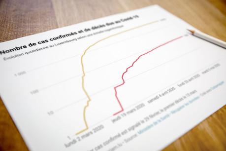 Le compteur reste à 103 décès au Grand-Duché sur plus de 3.900 cas positifs. (Illustration : Maison Moderne)