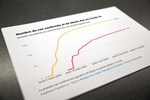 Le Luxembourg a enregistré deux nouveaux décès ce mardi. Maison Moderne