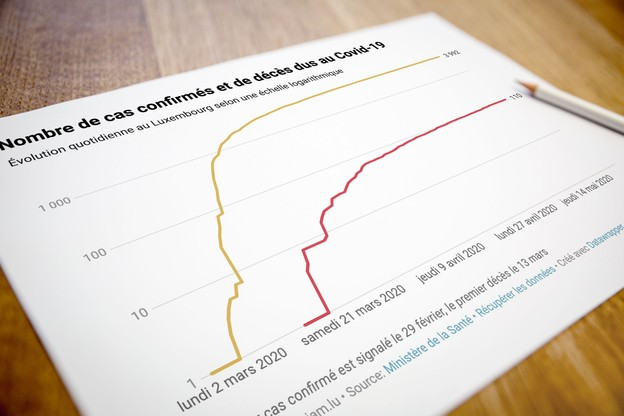 11 personnes ont été testées positives au Luxembourg au cours du week-end. (Photo: Maison Moderne)