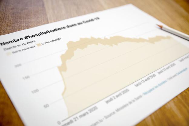 Le nombre d'hospitalisations a baissé au cours des dernières 24 heures. (Photo: Paperjam)