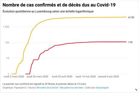 Le total de personnes déclarées positives au Covid-19 atteint désormais 4.151 cas dans le pays. (Photo: Maison Moderne/Datawrapper)