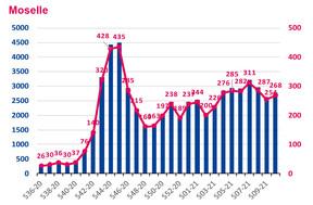 Nombre hebdomadaire de nouveaux cas de Covid-19 et taux d'incidence en Moselle. ((Illustration: Santé publique France. Données au 18 mars 2021.))
