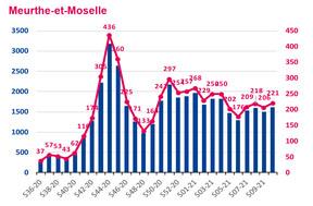 Nombre hebdomadaire de nouveaux cas de Covid-19 et taux d'incidence en Meurthe-et-Moselle. ((Illustration: Santé publique France. Données au 18 mars 2021.))