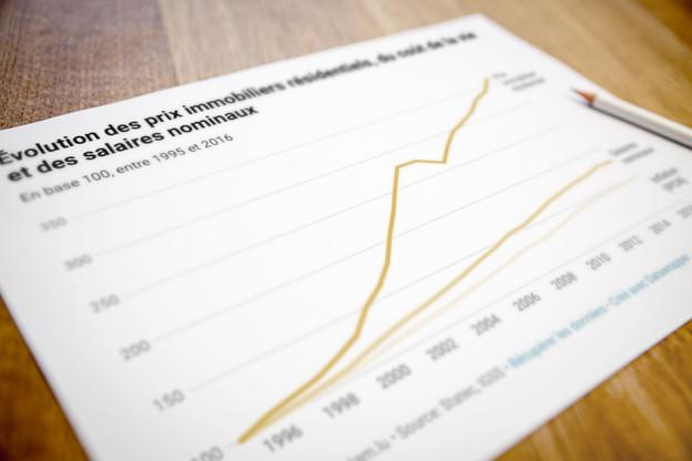 L'explosion des prix de l'immobilier est sans commune mesure avec l'évolution des prix à la consommation et des salaires, tout particulièrement après l'an 2000, constatait la Chambre des salariés, mercredi 26 février. Une tendance qui s'est confirmée ces dernières années. (Photo: Maison Moderne)