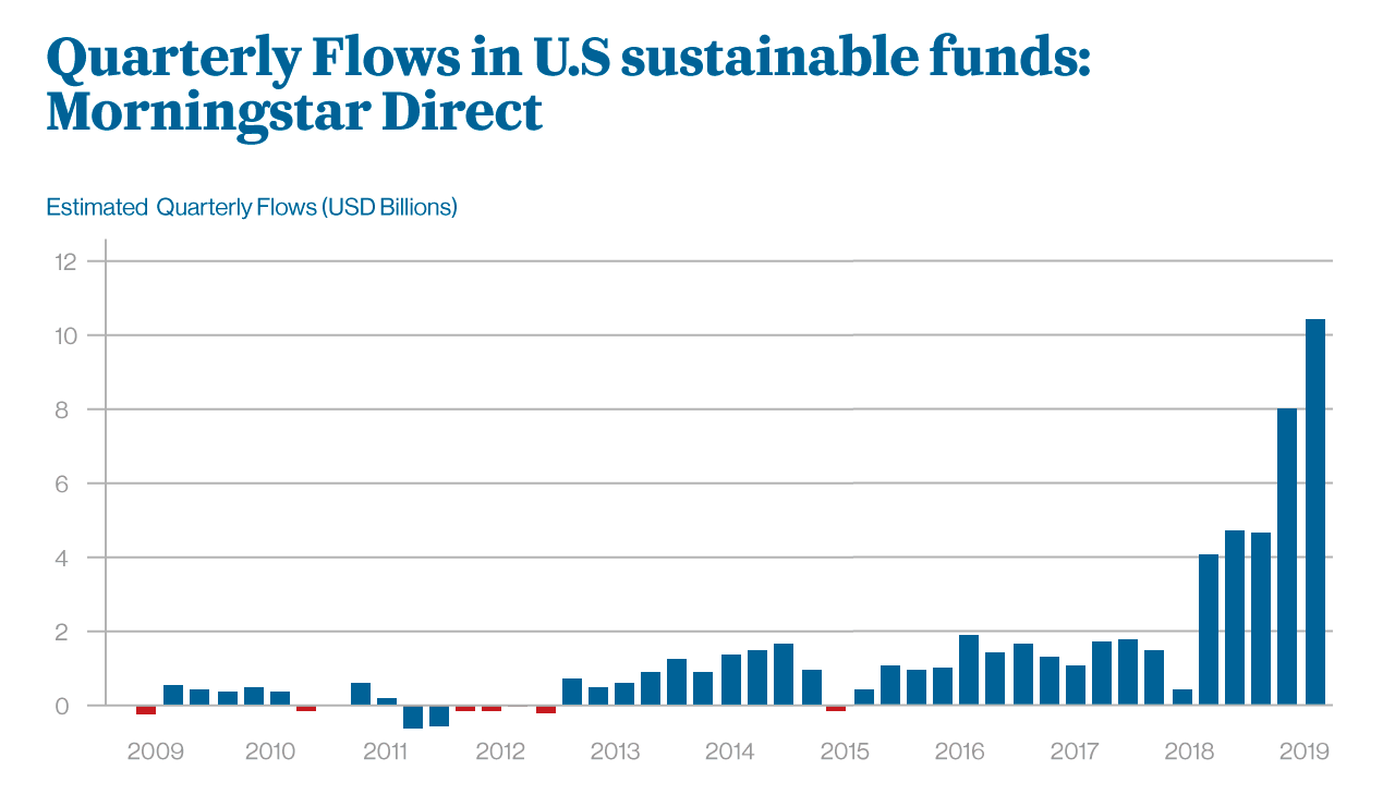 Data as of 3/31/2020. Includes open-end and exchange-traded funds available to U.S. investirs. Includes funds that have been liquidated; does not include funds of funds. Morningstar Direct