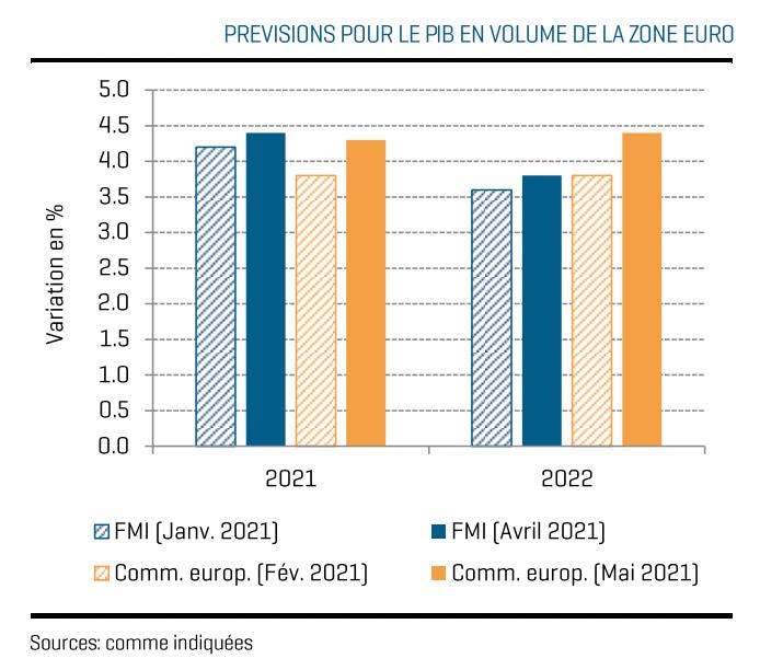 Les prévisions de croissance du FMI en janvier2021 en bleu rayé, en avril en bleu simple, et celles de la Commission européenne en février en orange rayé et en mai en orange simple. (Photo: Capture d'écran de l'enquête du Statec)