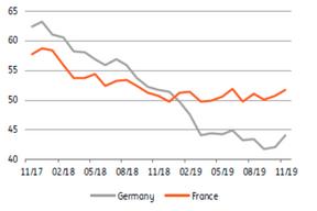 De même que les indices PMI du secteur manufacturier, même si ceux-ci restent faibles. ((Source: Datastream))
