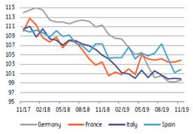 Les indicateurs de confiance de la Commission européenne (ESI) se stabilisent. ((Source: Datastream))