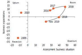 ... mais restent encore bien ancrés dans la zone de ralentissement économique. ((Source: Datastream))