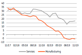 En Allemagne, les indices IFO se stabilisent enfin... ((Source: Datastream))
