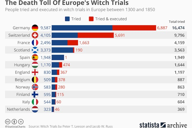 chartoftheday_19801_people_tried_and_executed_in_witch_trials_in_europe_n.jpg