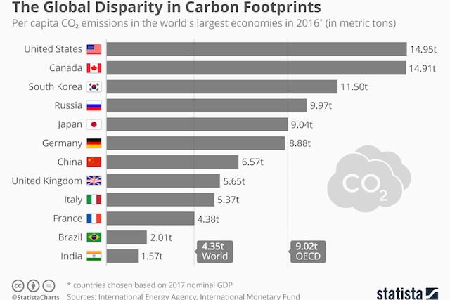 chartoftheday_16292_per_capita_co2_emissions_of_the_largest_economies_n.jpg