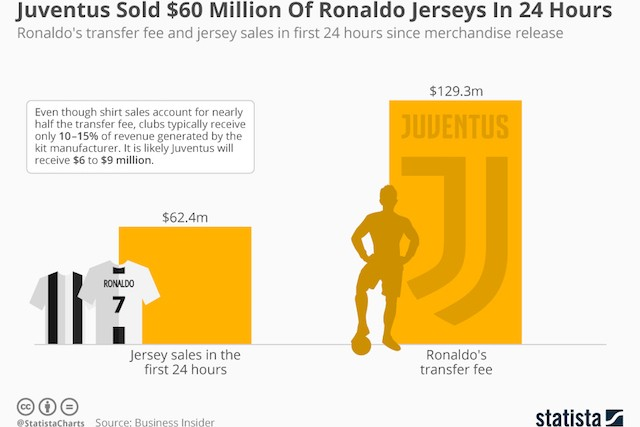 chartoftheday_14781_juventus_sold_60_million_of_ronaldo_jerseys_in_24_hours_web.jpg