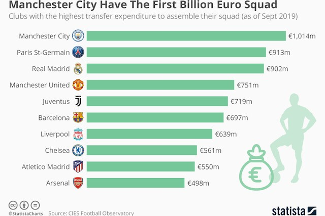 chartoftheday_19307_clubs_with_the_highest_transfer_expenditure_to_assemble_their_squad_n.jpg