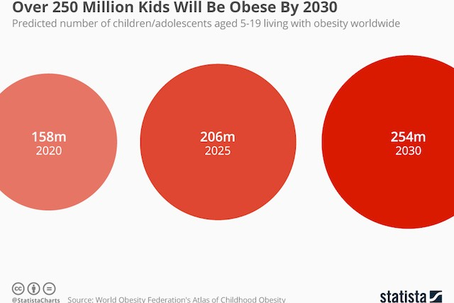 chartoftheday_19579_predicted_number_of_children_living_with_obesity_n.jpg